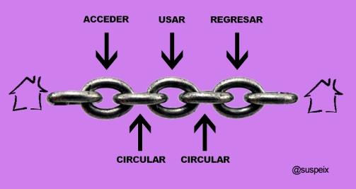 dibujo de una cadena de accesibilidad